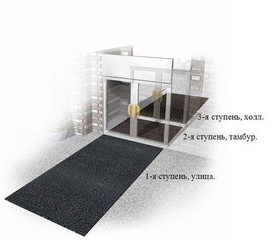 грязезащитные покрытия, стальные решетки, ворсовые ковры